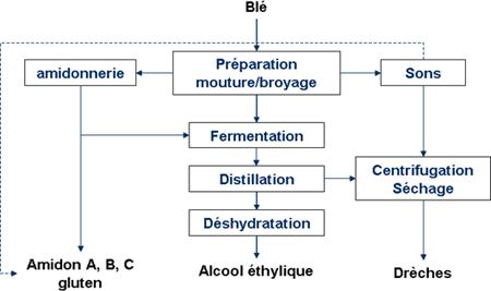 Fabrication céréales