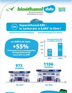 bioethanol data